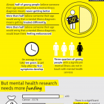Check out this infographic by UK mental health research charity MQ